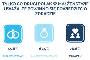 Jak zdradzają Polacy?